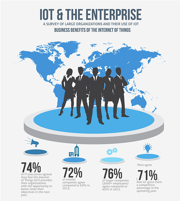 IoT and the enterprise infographic