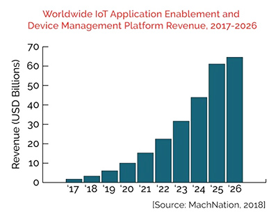 chart: IoT forecasts - IoT application enablement and device management platform revenue 2017-2026