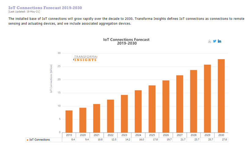 Transforma Insights IoT connections forecasts 2019-2030