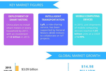 Global Telecom IoT - Market Drivers and Forecast from Technavio
