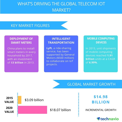Global Telecom IoT – Market Drivers and Forecast from Technavio