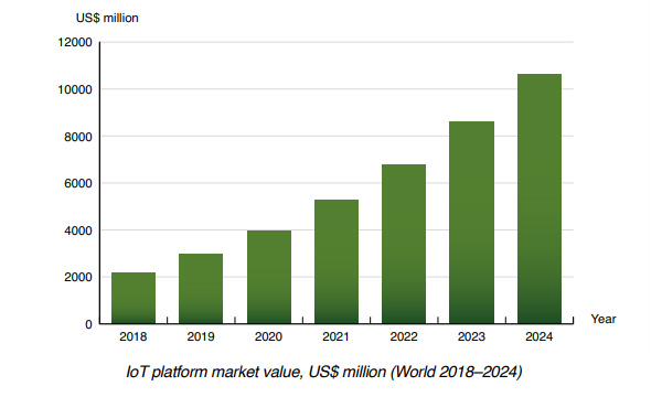 Hyperscalers play an increasingly important role in the IoT platforms market