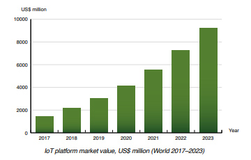Berg Insight chart: IoT platform market value