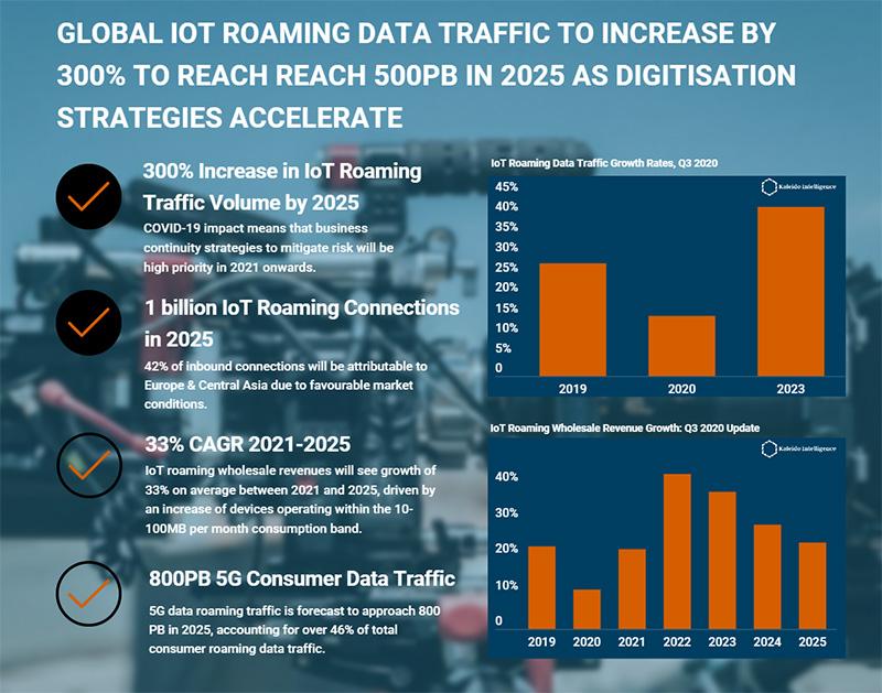 infographic: IoT roaming data traffic