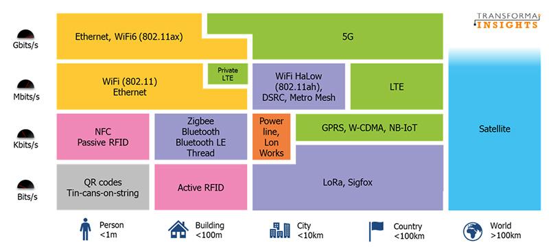 IoT technologiy fragmentation (Transforma Insights chart)