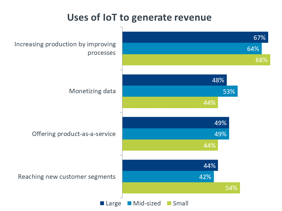 Chart: Uses of IoT to generate revenues