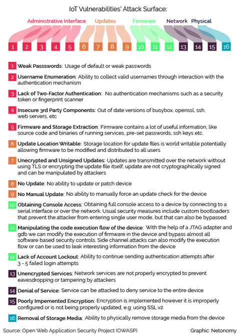 IoT vulnerabilities' attack surface