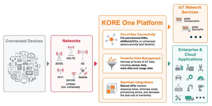 KORE One Platform diagram
