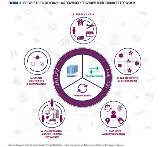 Kaleido Insights blockchain IoT report : figure 3