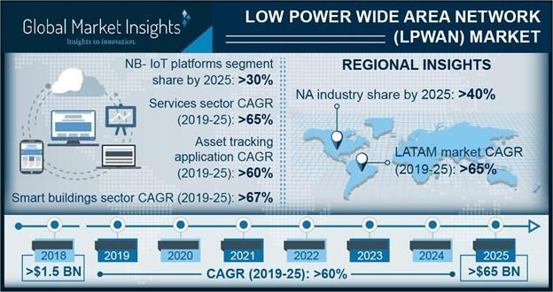 Low Power Wide Area Network (LPWAN) Market to Hit $65bn by