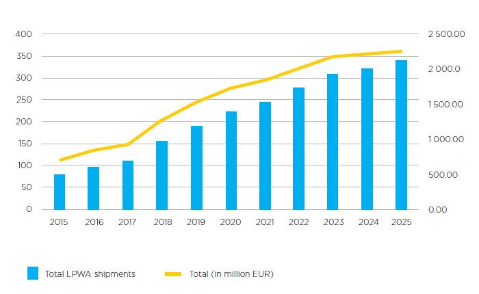 chart: LPWAN shipments units 2015-2025