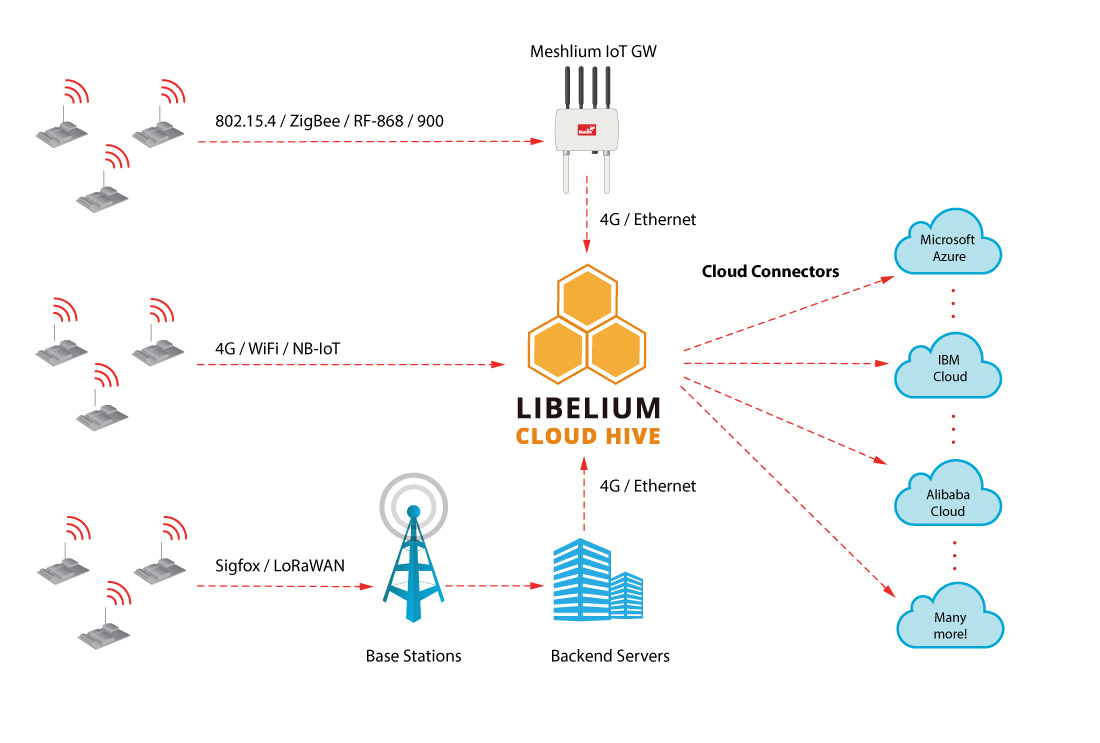 Libelium the Hive Cloud diagram