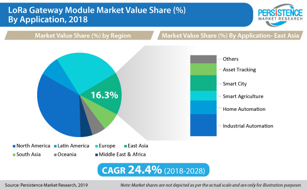 Chart: LoRa gateway module market value share by application 2018