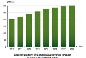 Location platform revenues will grow to € 470 million worldwide in 2020