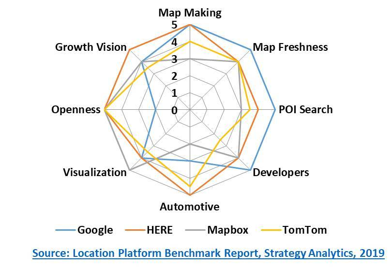 Strategy Analytics chart: location platform benchmark