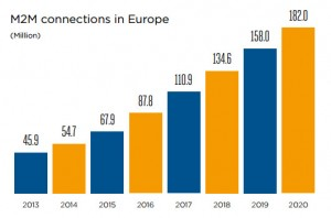 chart: M2M connections Europe 2013-2020