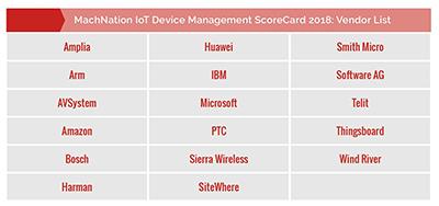 MachNation chart: IoT Device Management ScoreCard 2018 - Vendors