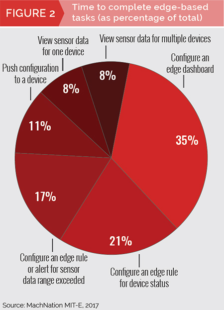 MachNation chart: time to complete edge-based tasks (as percentage of total)