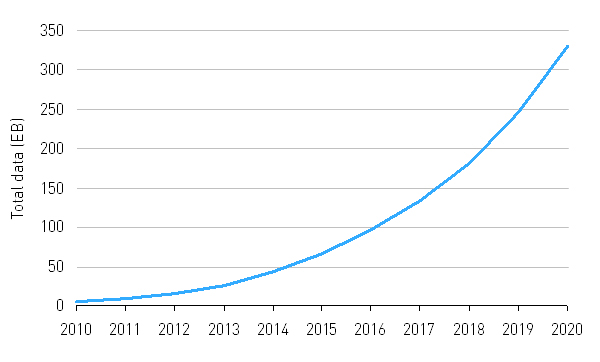 Chart: forecast growth of mobile data traffic worldwide (excluding IoT)