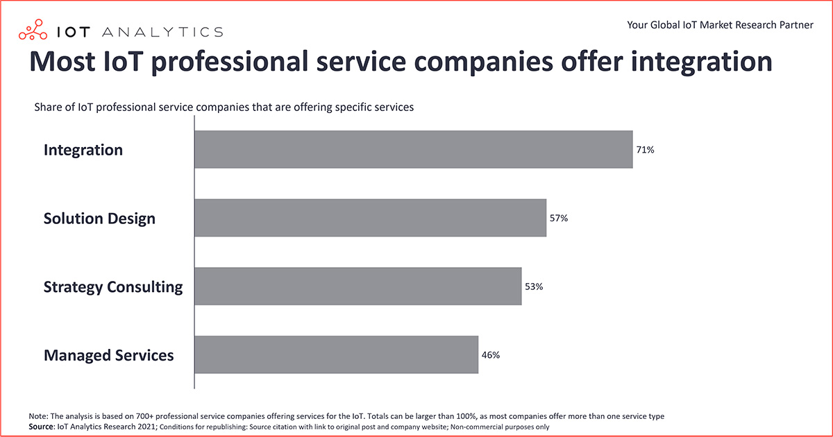 chart: Most professional service companies offer integration