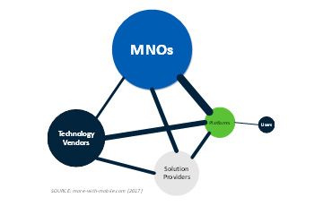 More with Mobile: IoT ecosystem diagram