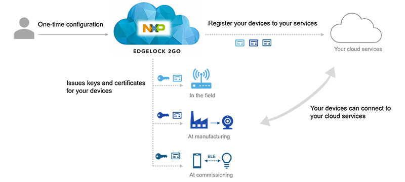 NXP Edgelock 2GO