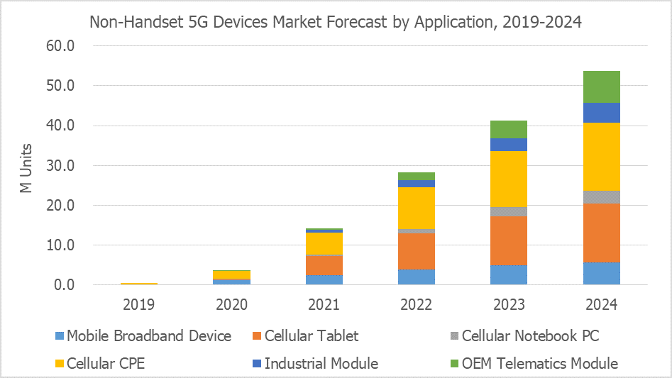 Non-handset 5G Device Market Forecast