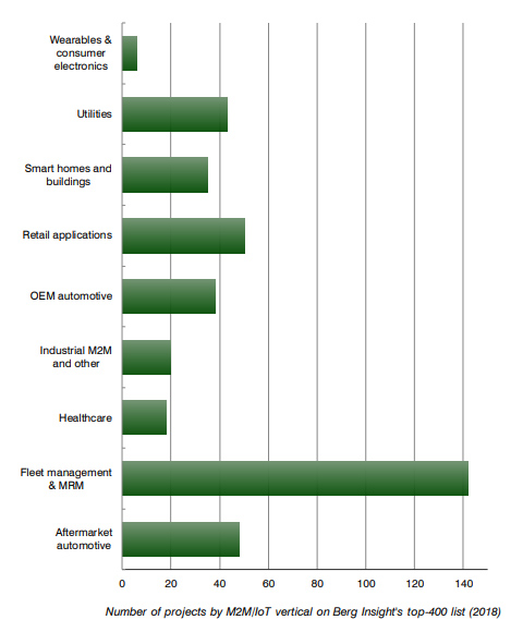 chart: Number of IoT projects by vertical in the top 400 projects (2018)