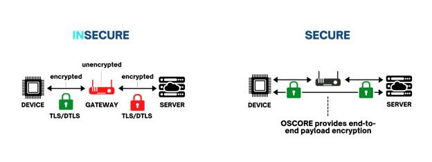 OSCORE encryption diagram