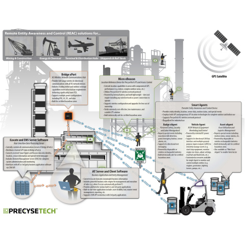 PrecyseTech™ Leverages RFID and GPS to Deliver Machine-to-Machine (M2M) and Internet of Things (IoT) Capabilities to Increase Operational Efficiencies and Improve Safety in Oil and Gas, Mining and Logistics Industries