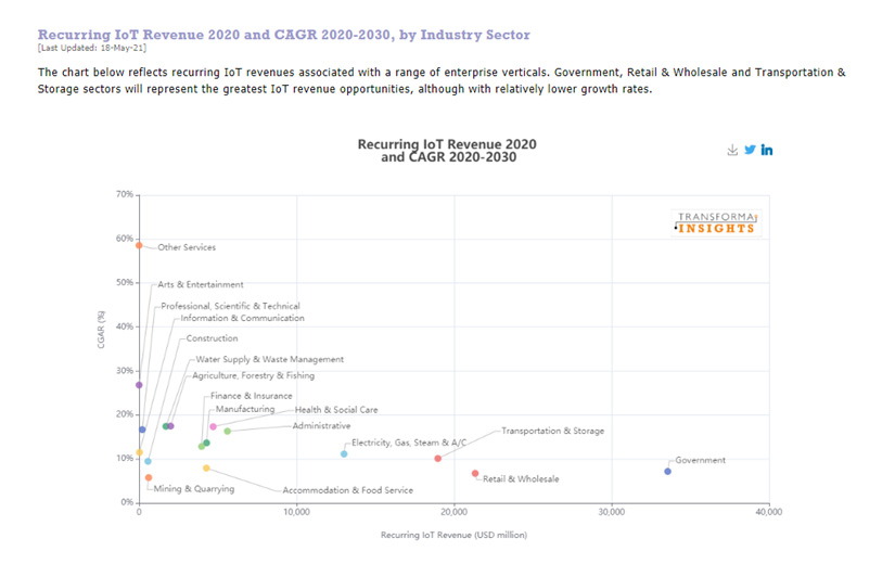 Transforma Insights recurring IoT revenue 2020 and CAGR 2020-2030