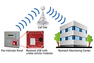 Romteck Australia collaborates with u-blox to upgrade its remote monitoring systems