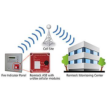 Romteck ublox fire alert system diagram
