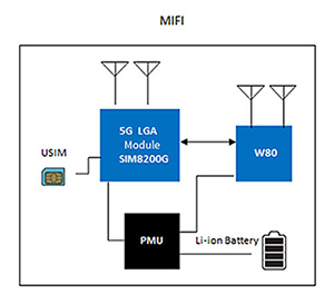 SIMCom MIFI architecture