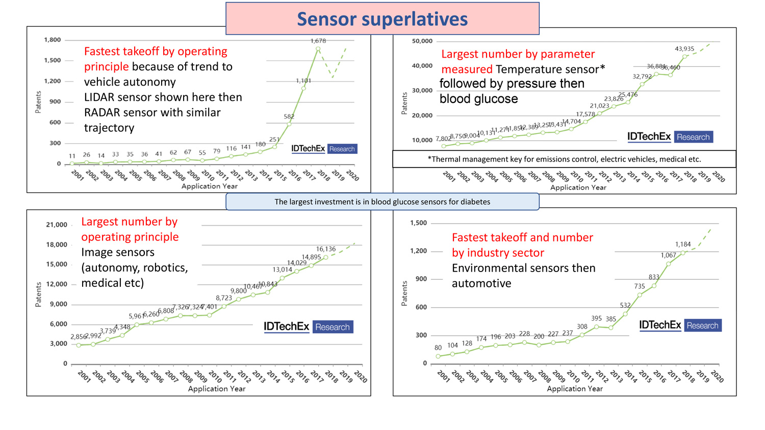 Various charts about patents for sensors technology