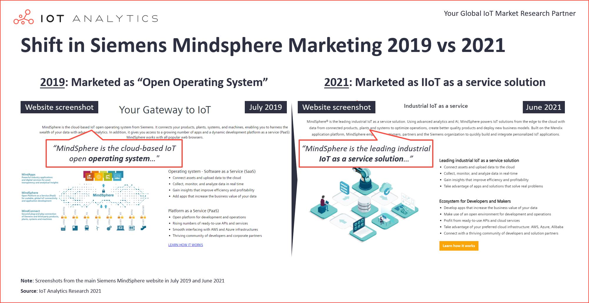 Shift in Siemens Mindsphere Marketing 2019 vs 2021