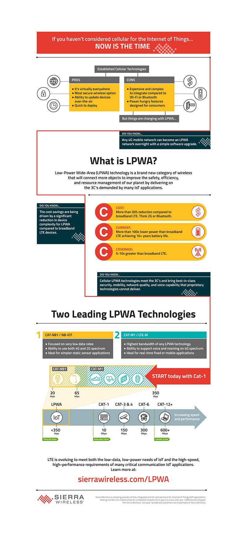 Sierra Wireless LPWA infographic