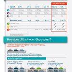 Sierra Wireless LTE-A Pro Infographic