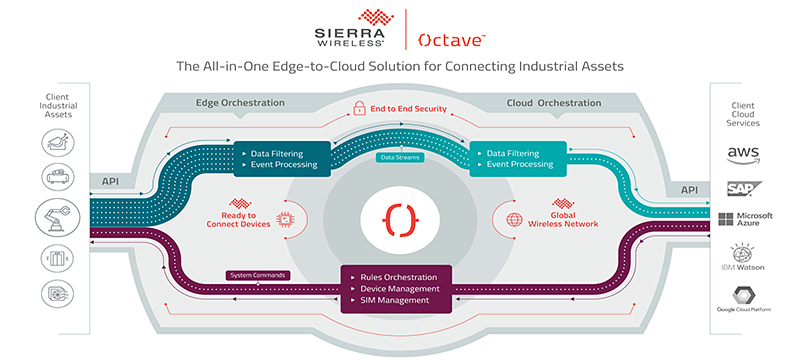 Sierra Wireless Octave Now Available, Unlocking Data from Millions of Industrial Assets