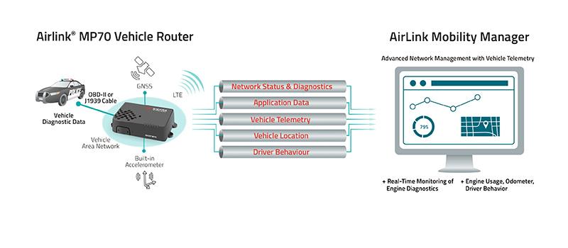 Sierra Wireless MP70 Telemetry Solution
