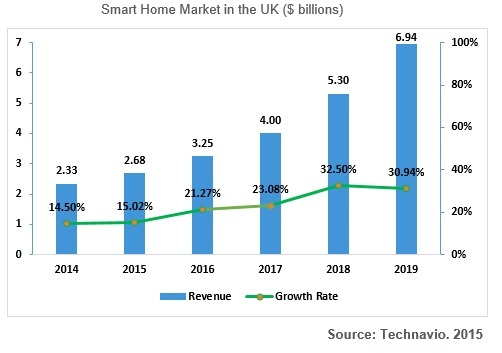 Chart: Smart Home Market in the UK ($ billions)