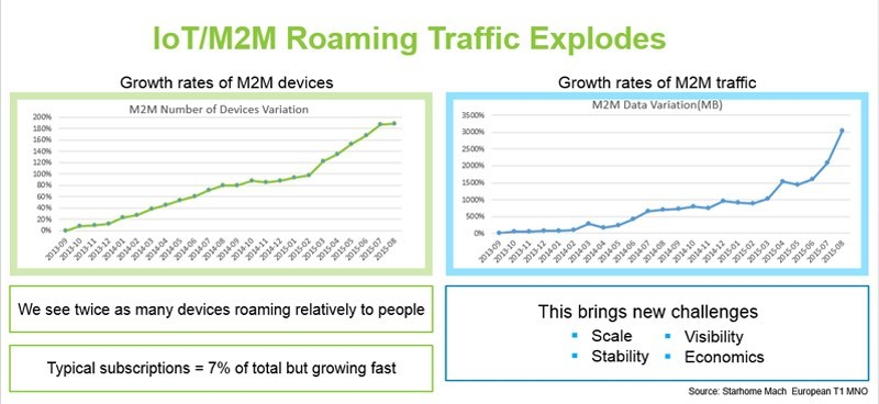 chart: IoT-M2M roaming traffic