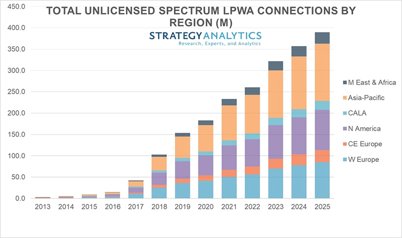 Chart (Strategy Analytics): Unlicensed LPWA Connections by Region in Millions
