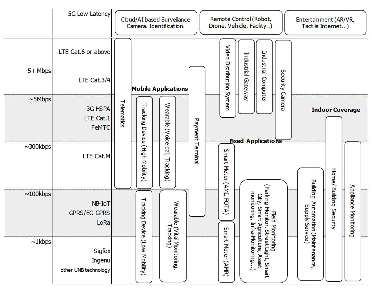 Chart : Matrix of Cellular/LPWA protocol and Application