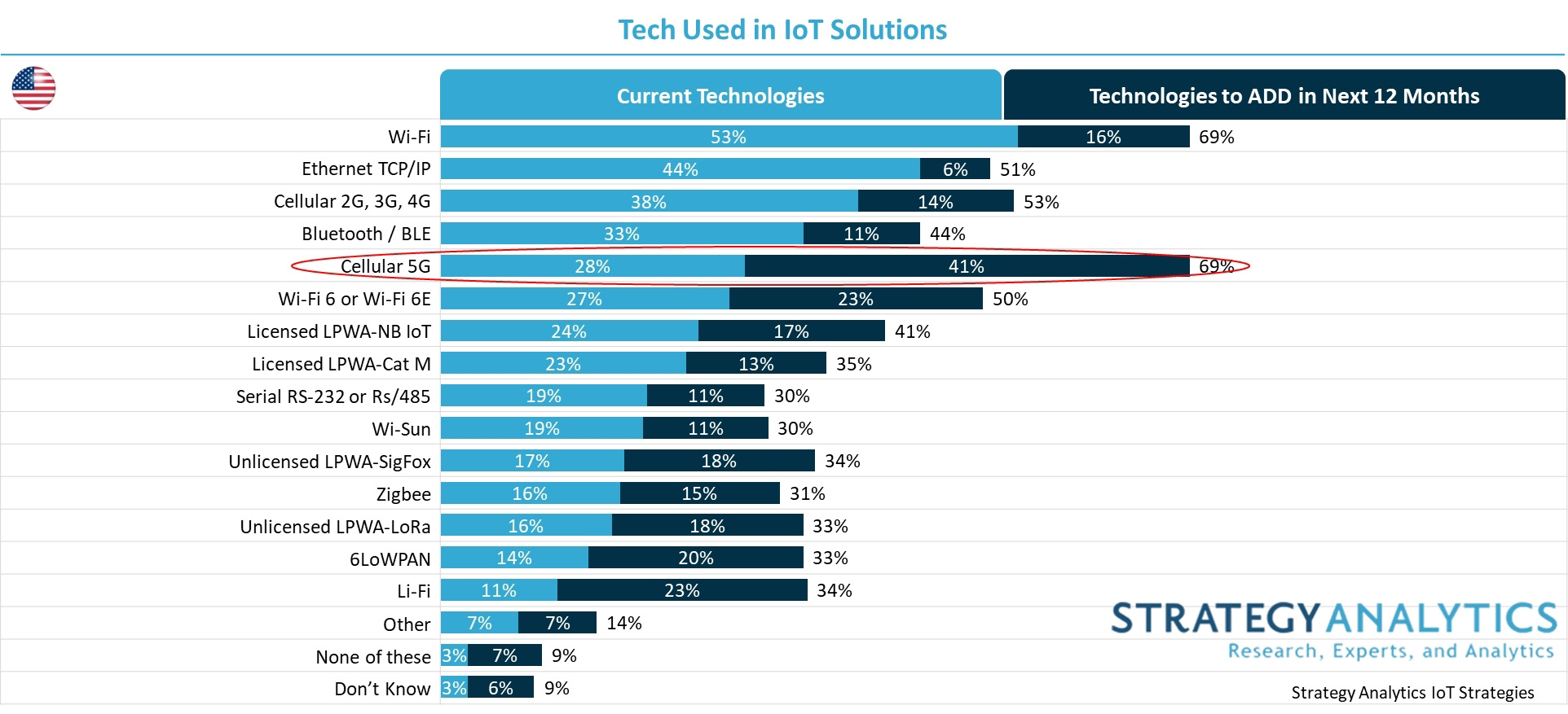 technologies used in IoT in the US