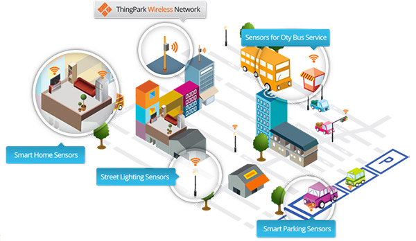 ThingPark wireless network