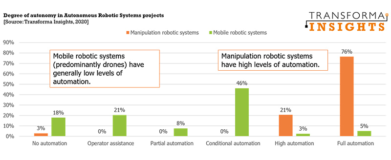 Transforma Insights chart: degree of autonomy in robotic systems