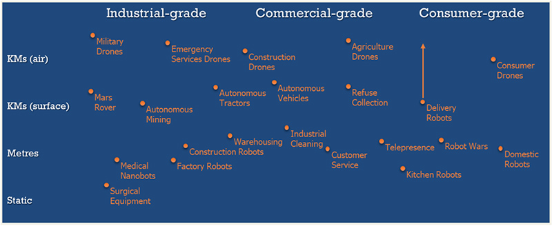 Transforma Insights robotic systems segmentation