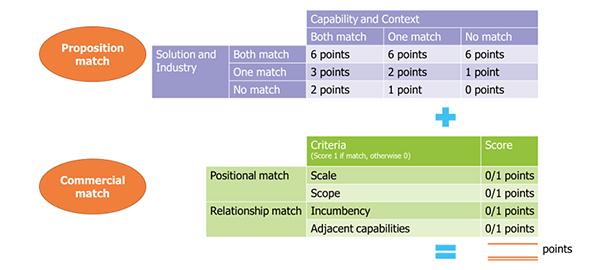 Transforma Insight AEP vendor assesment platform