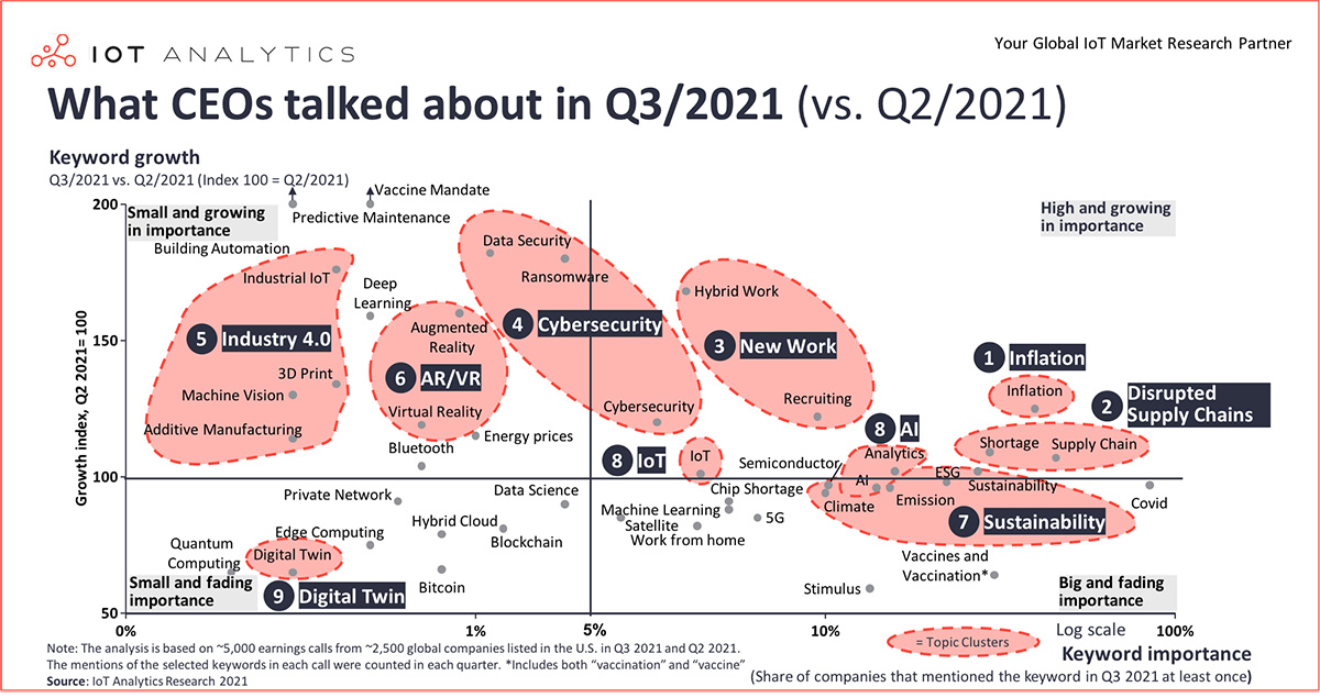 Chart: what CEOs talked about in q3.2021